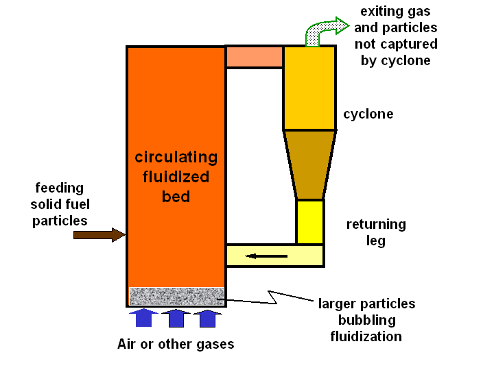 Scheme of circulating fluidized bed